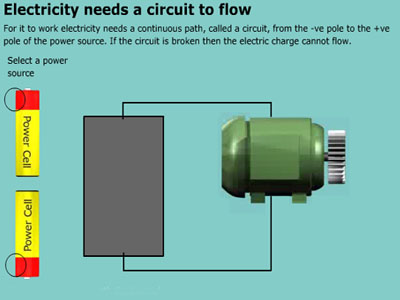 Electricity requires a complete circuit to flow